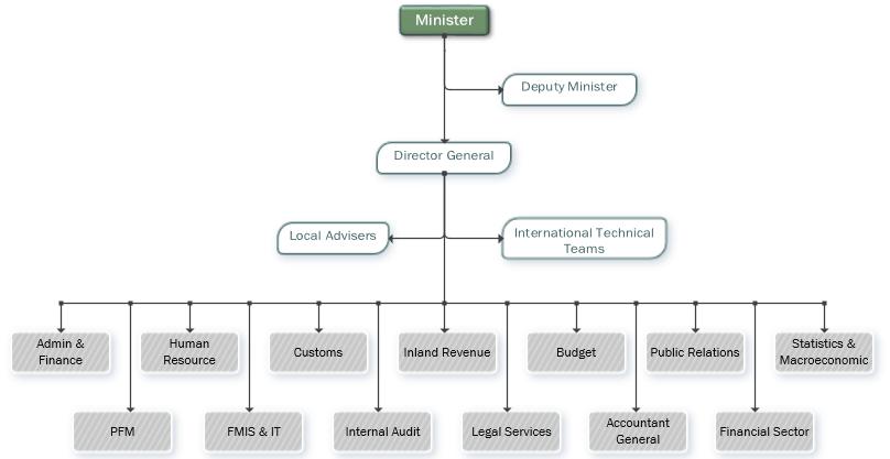 MOF Organizational Chart